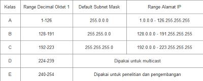 Kelas IP