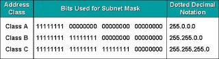 Subnet Mask Class