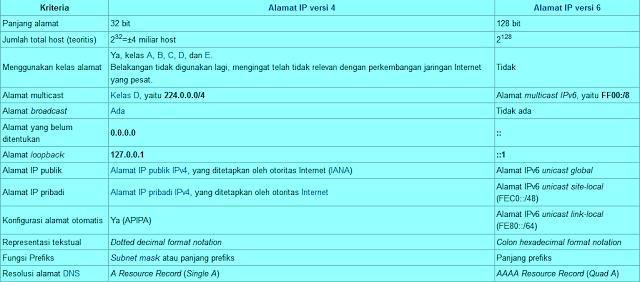 Tabel IP