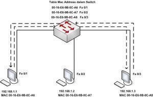 cara-kerja-switch